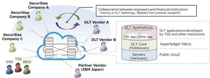 diagram consortium wiring diagram  launch of consortium and proof of concept testing for capital marketdiagram consortium 8