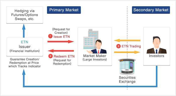 ETFs for Passive Management