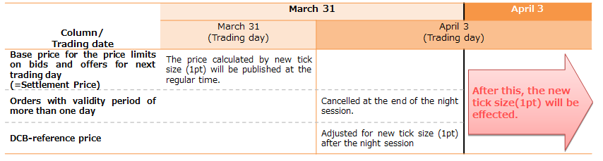 Important Matters concerning Revision to Tick Size of TSE Mothers