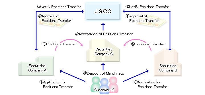 position transfer system japan securities clearing corporation