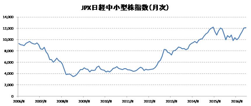 JPX日経中小型株指数の指数値に...