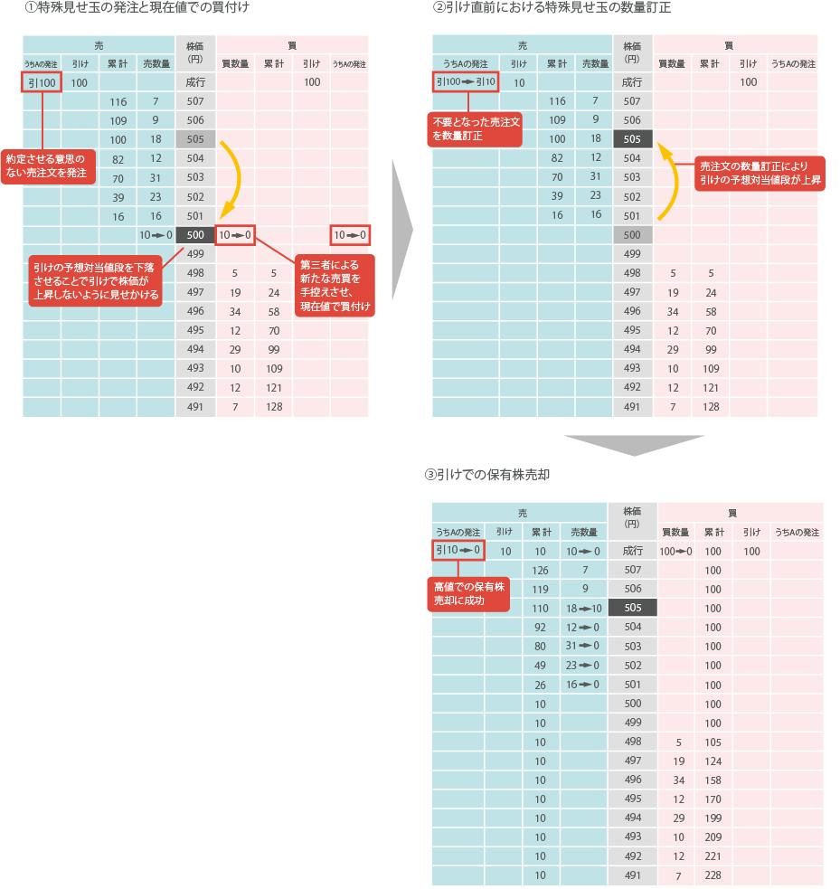 取引 所 グループ 株価 日本