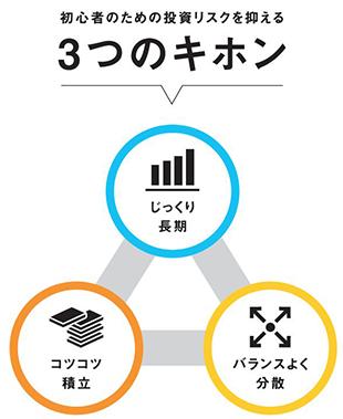 7-2.ライフプランとお金②~資産形成の基本~ なるほど!東証経済教室